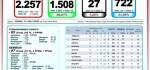 UPDATE Virus Corona di Bali 13 Juli: Total 2.257, Sembuh 1.508, Kasus Aktif 722 Orang