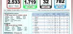 Data Covid-19 di Bali, 16 Juli: Total Sembuh 1.719 Orang, Pasien Aktif 782