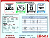 Data Gugus Tugas Percepatan Penanganan COVID-19 Provinsi Bali, Kamis, 16 Juli 2020