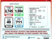 Data GTPP Covid-19 Bali, Minggu, 19 Juli 2020