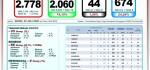 Update Covid-19 Bali, 20 Juli: Kesembuhan Baru 66, Positif Tambah 33 Orang