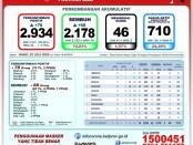 Data GTPP Covid-19 Provinsi Bali, Rabu, 22 Juli 2020