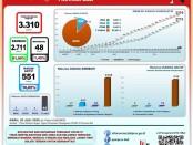 Data GTPP Covid-19 Bali, Rabu, 29 Juli 2020
