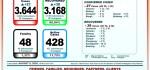 [Covid-19] 6 Agustus: Angka Kesembuhan di Bali 3.168 dari Total Positif 3.644 Orang