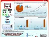 Data GTP Covid-19 Provinsi Bali, Rabu, 5 Agustus 2020
