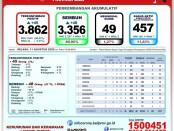 Data GTPP Covid-19 Bali, Selasa, 11 Agustus 2020