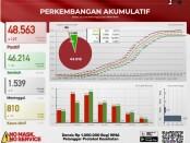 Infografis resmi angka covid-19 yang dirilis oleh Satgas Penanganan Covid-19 Provinsi Bali per Selasa, 22 Juni 2021 - foto: Istimewa