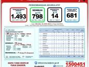 Data Gugus Tugas Percepatan Penanganan COVID-19 Bali