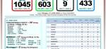 Tembus 1.045 Kasus Covid-19, Bali Berhasil Sembuhkan 603 Orang, Mortalitas 9 Orang