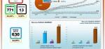 [UPDATE] 28 Juni 2020, Total Positif di Bali 1.414, Sembuh 771 dan Meninggal 13