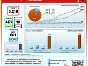 Data GTPP Covid-19 Bali, Senin, 27 Juli 2020