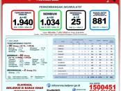 Data Gugus Tugas Percepatan Penanganan Covid-19 Provinsi Bali, Selasa, 7 Juli 2020