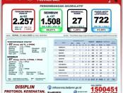 Data Gugus Tugas Percepatan Penanganan COVID-19 Provinsi Bali