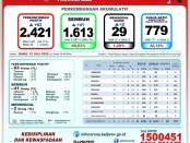 Data Gugus Tugas Percepatan Penanganan COVID-19 Provinsi Bali, Rabu, 15 Juli 2020