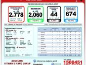 Data GTPP Covid-19 Bali, Senin, 20 Juli 2020