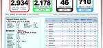 Update Covid-19 di Bali 22 Juli, Sembuh 2.178, Total Positif 2.934, Kasus Aktif 710 Orang