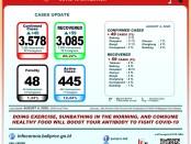 Data GTPP Covid-19 Bali, Selasa, 4 Agustus 2020