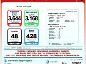 Data GTPP Covid-19 Bali, Kamis, 6 Agustus 2020