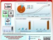 Data GTPP Covid-19 Bali, Jumat, 14 Agustus 2020