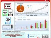 Data Percepatan Penanganan Covid-19 Provinsi Bali pada Rabu, 23 September 2020