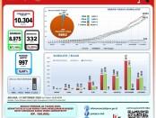 Data Percepatan Penanganan COVID-19 Bali, Selasa, 13 Oktober 2020