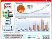 Data Percepatan Penanganan Covid-19 Provinsi Bali pada Jumat, 16 Oktober 2020