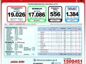 Data Satuan Tugas Penanganan Covid-19 Provinsi Bali